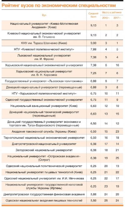Рейтинг економічних спеціальностей