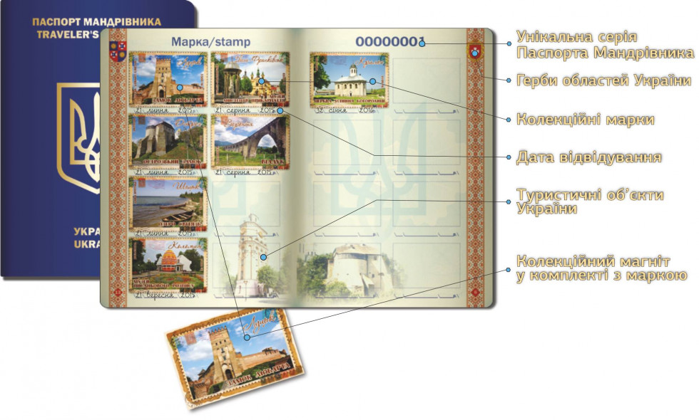 Паспорт мандрівника