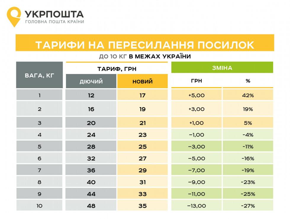 Тарифи на пересилку посилрк до 10 кг по Україні