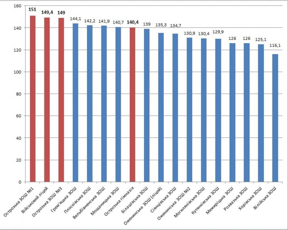 Загальний рейтинг шкіл Острога й Острожчини