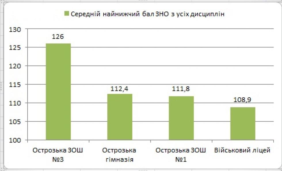 Рейтинг шкіл Острога за середнім найнижчим балом