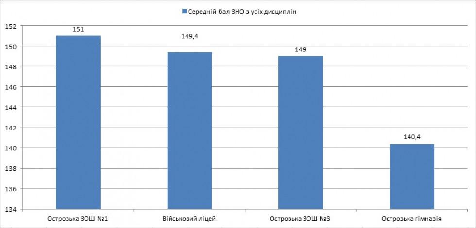 Рейтинг шкіл Острога за середньоарифметичним середнім балом