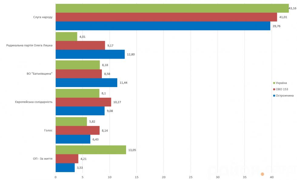Порівняльна інфографіка голосування в Україні, на виборчому окрузі № 153 та на Острожчині